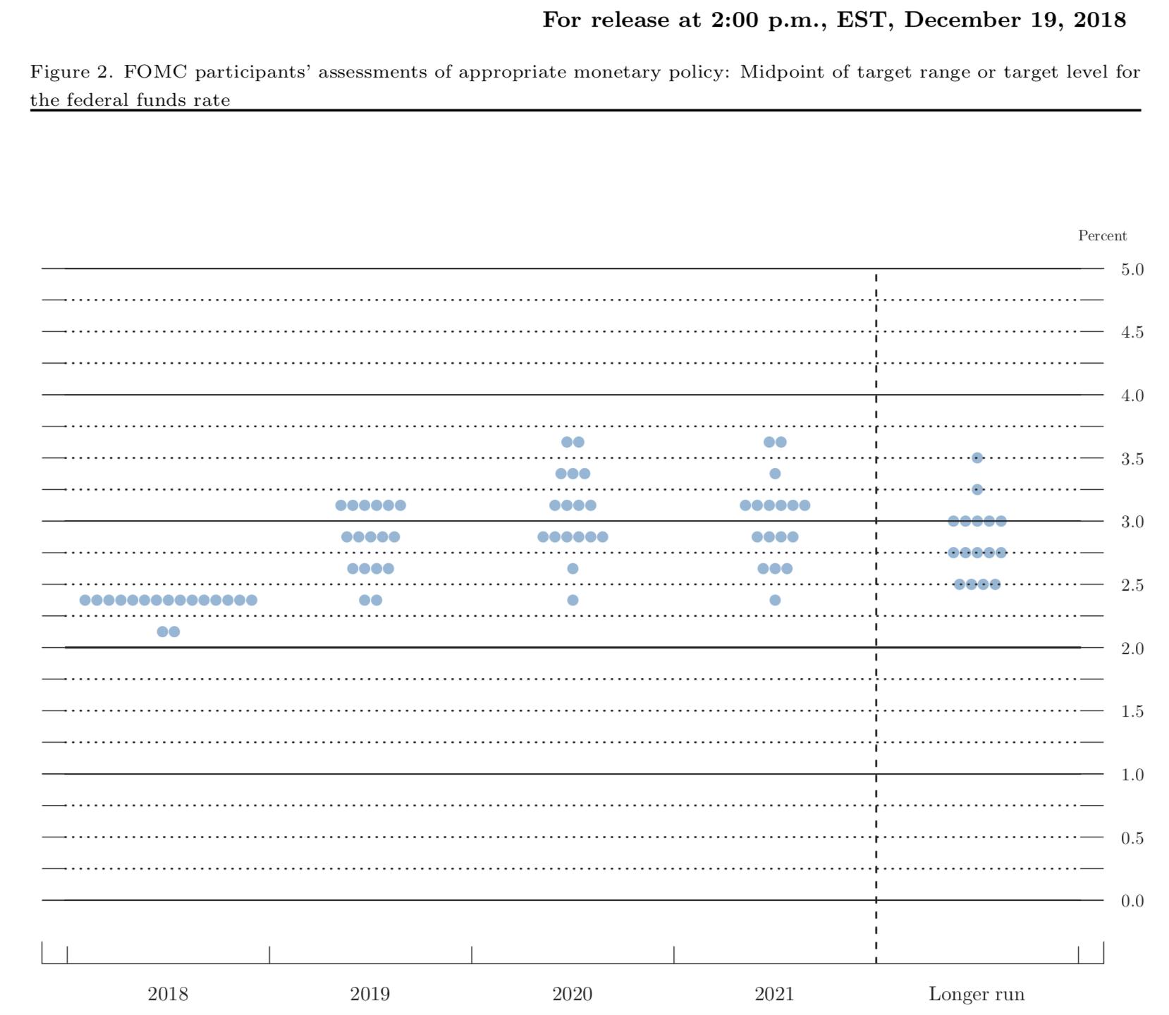 Dot plot-191218