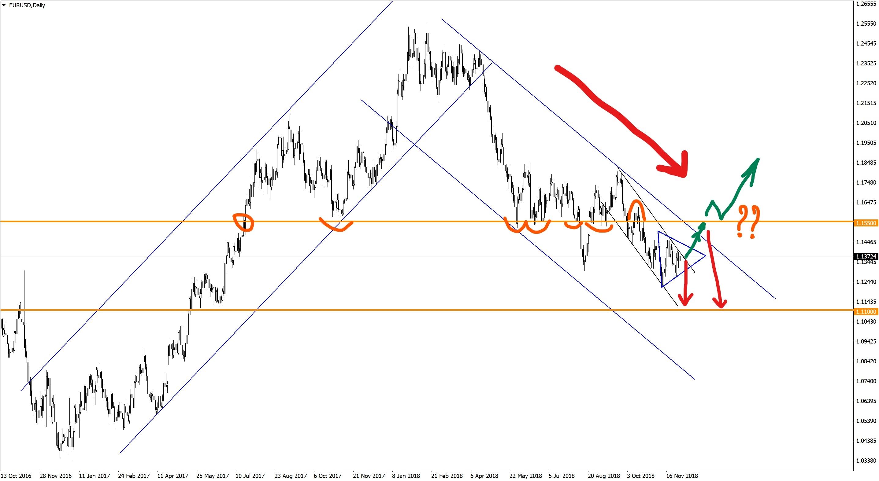 EURUSDDaily-тренд на рост доллара