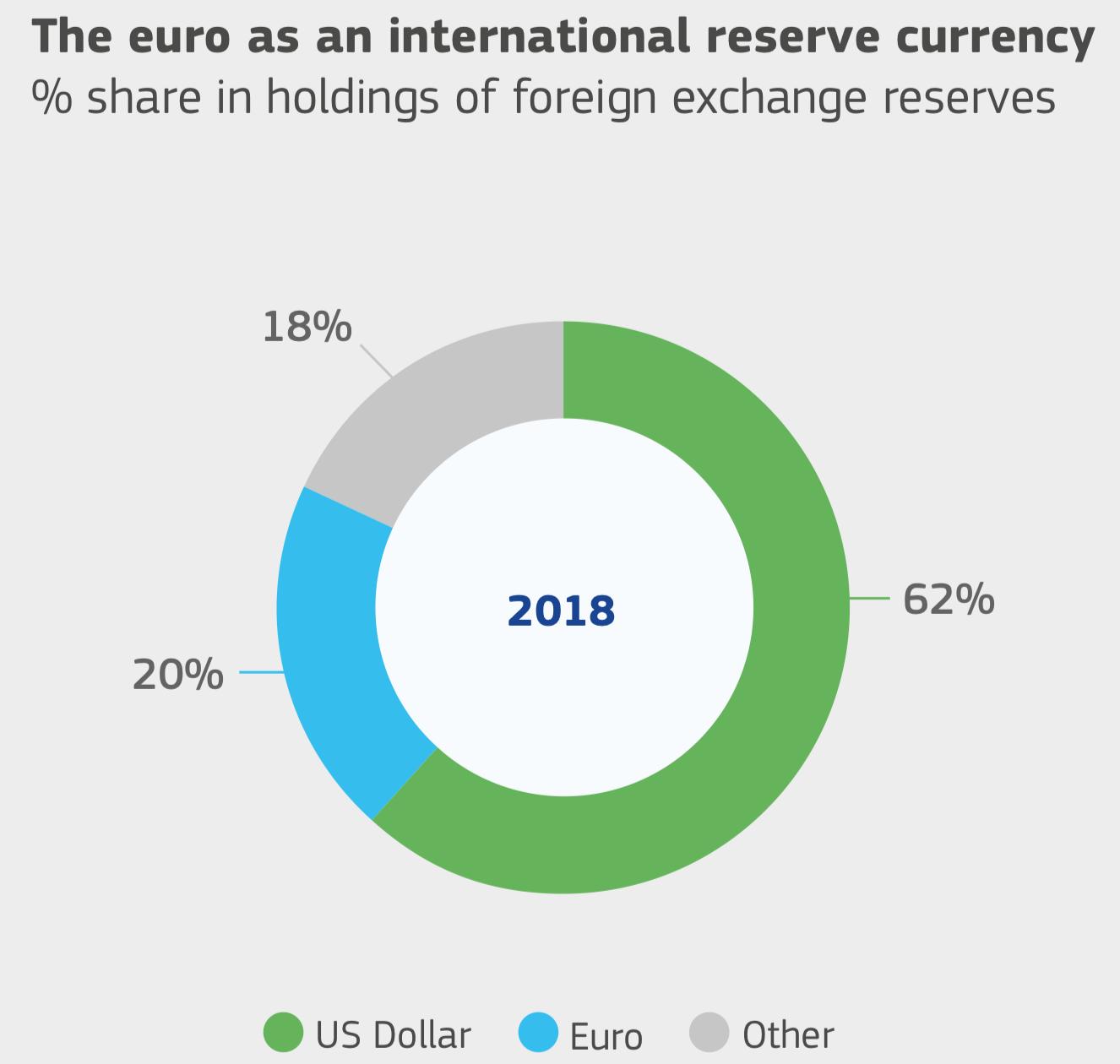 Евро как международная резервная валюта