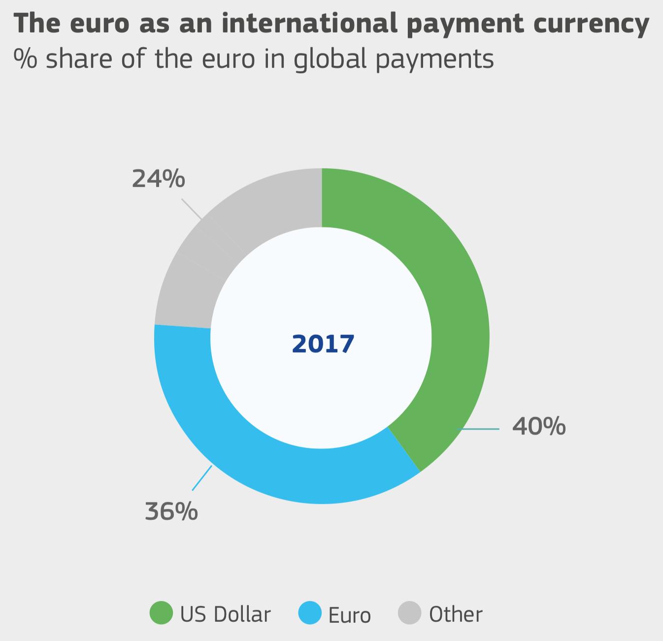 Евро как международная валюта платежа