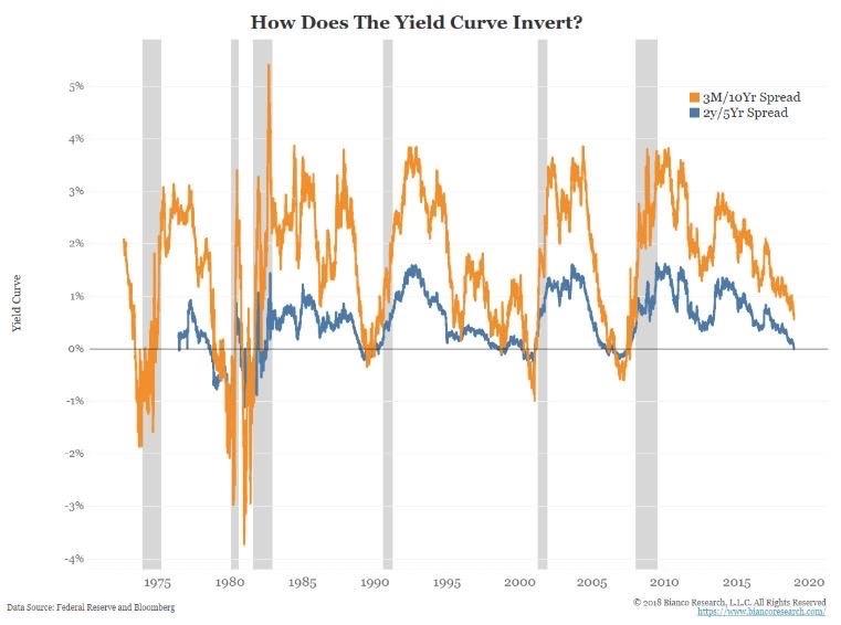 Инвертирование кривой доходности