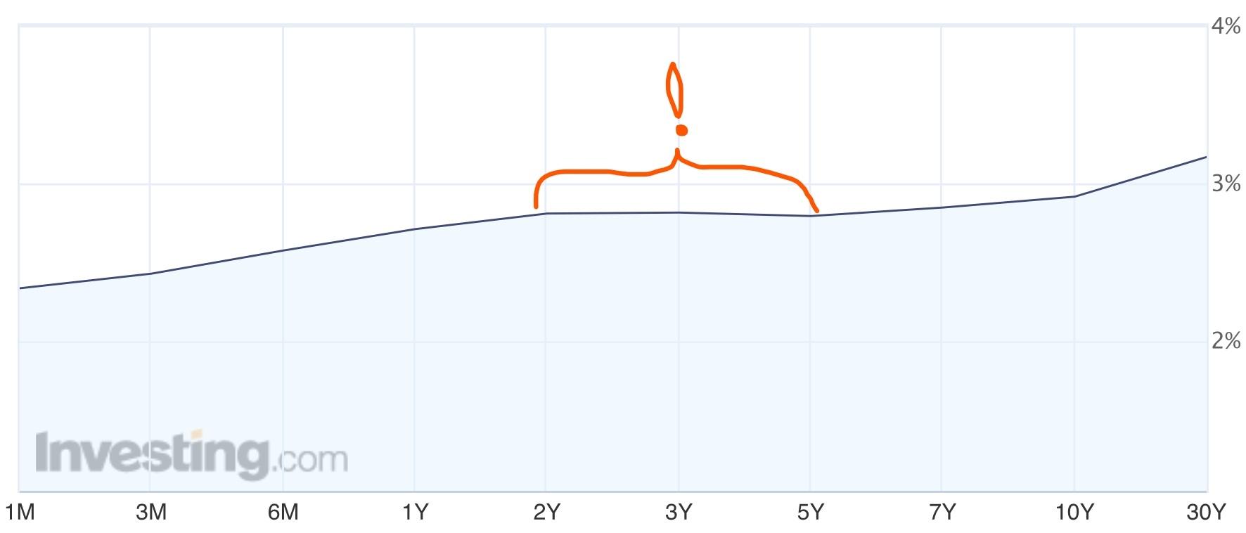 Кривая доходности облигаций США