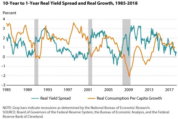 Spread yield 10-1 year bonds