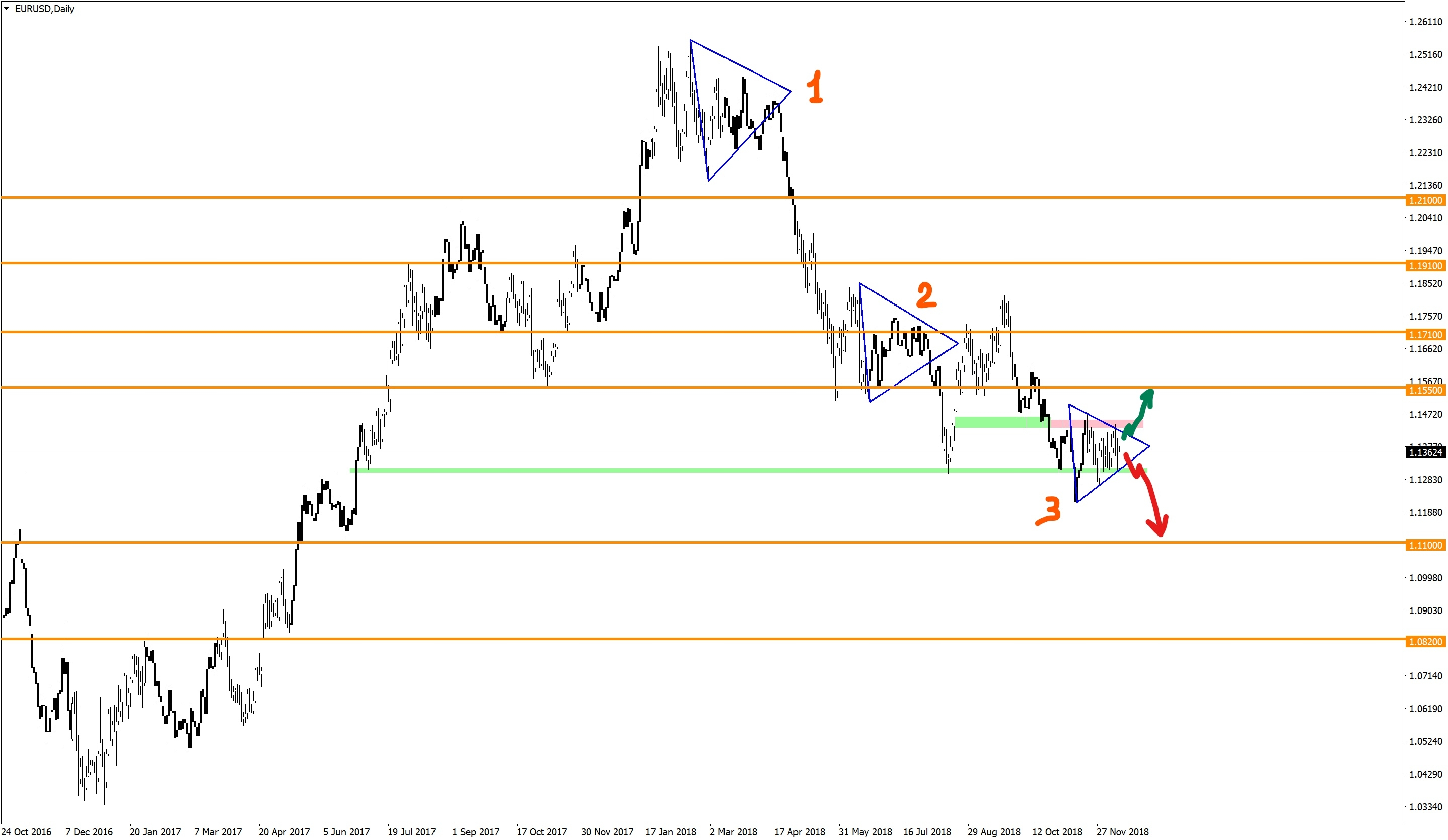The triangle on the pair EURUSD-121218
