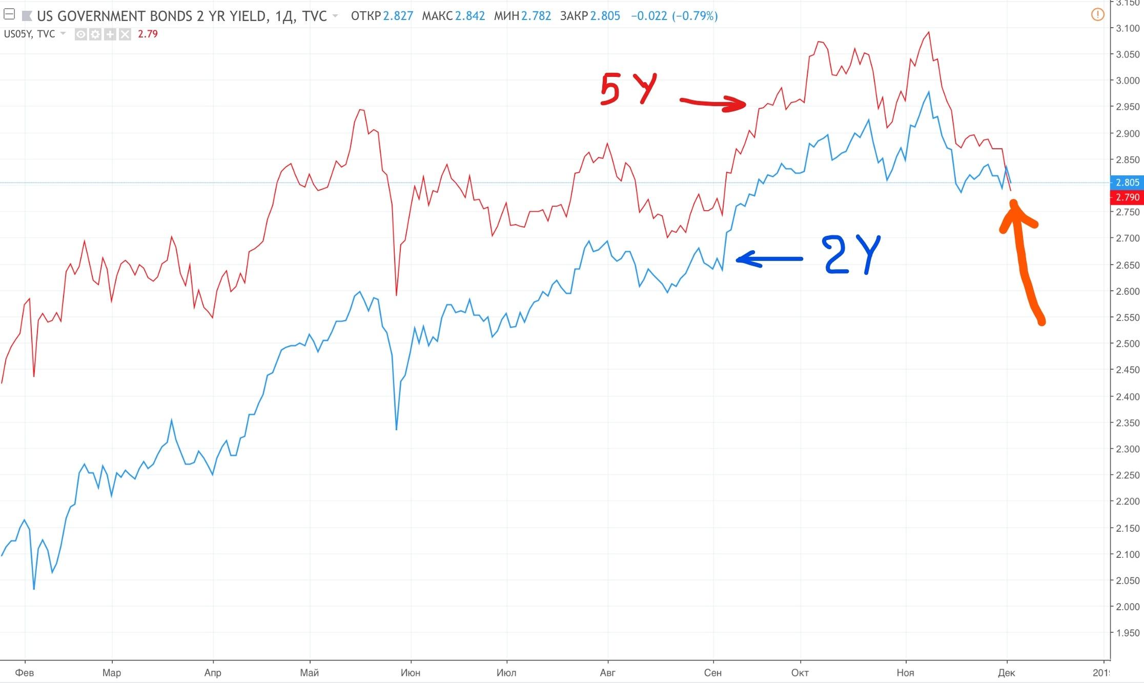 Сравнение доходности US5Y и US2Y