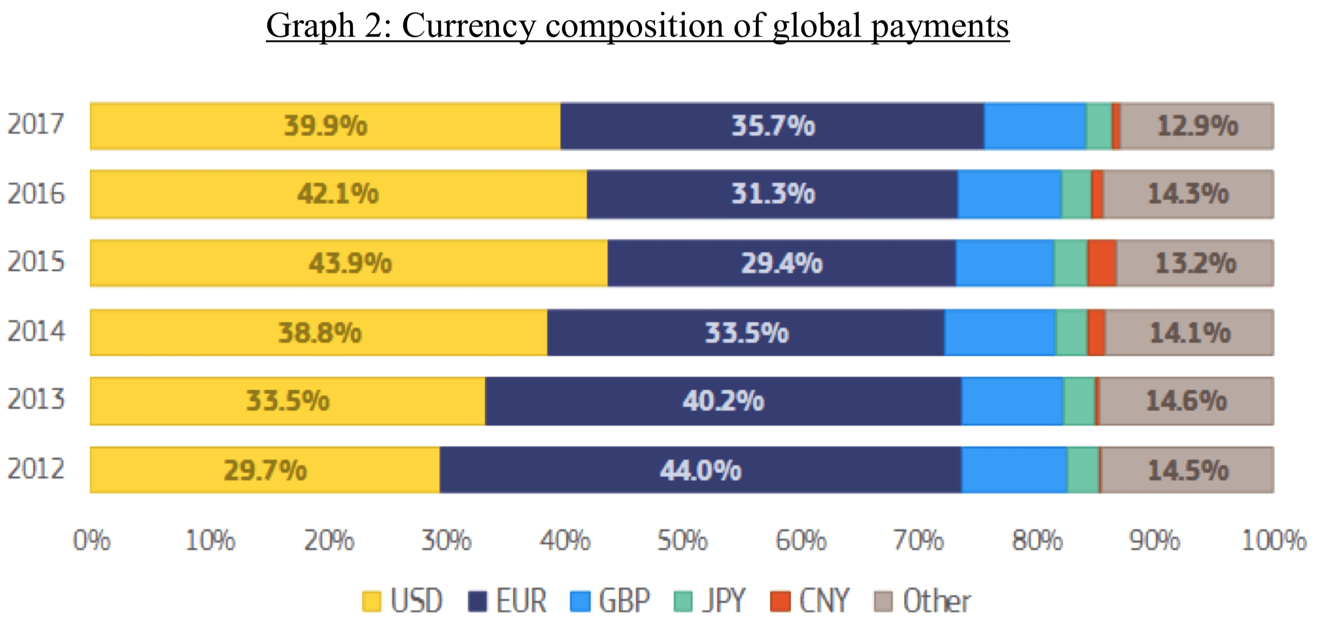Валютный состав глобальных платежей