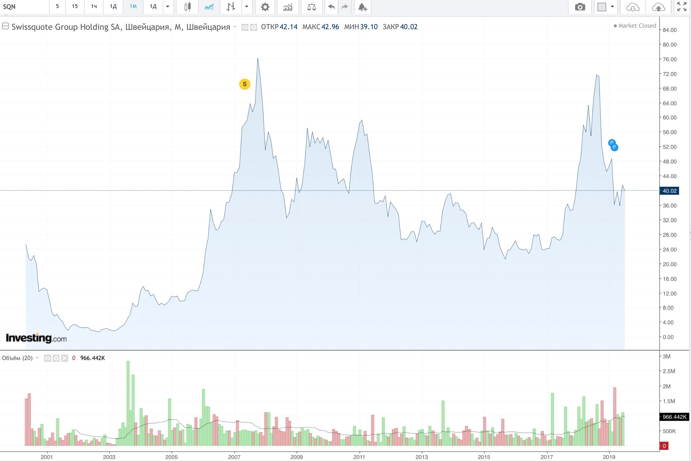 Динамика акций Swissquote