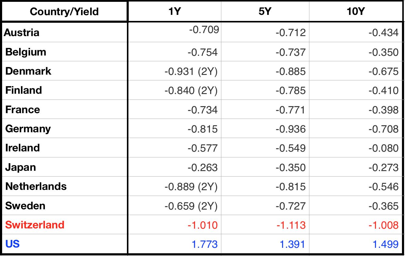 Доходность государственных облигаций