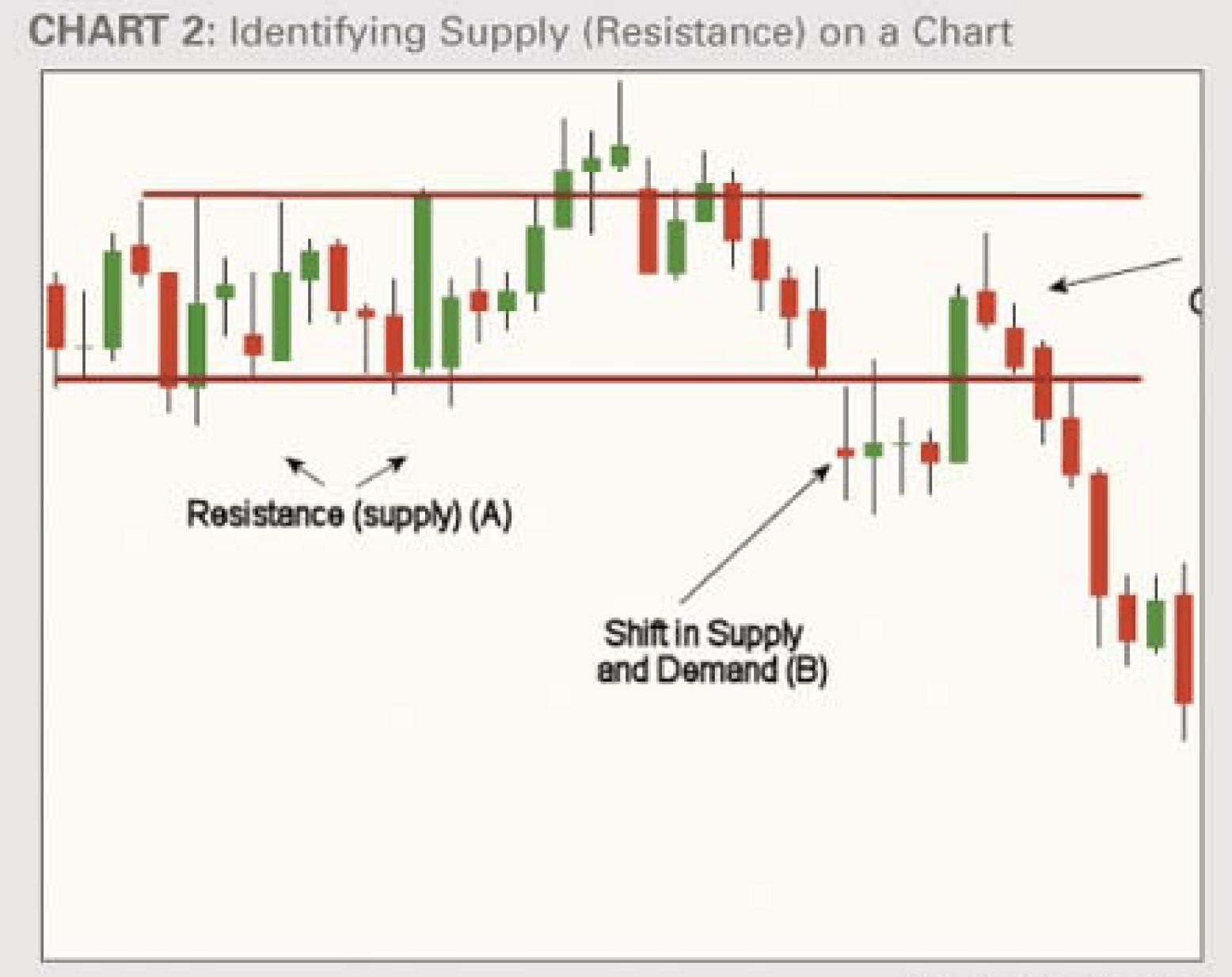 Supply Identification (Resistance)