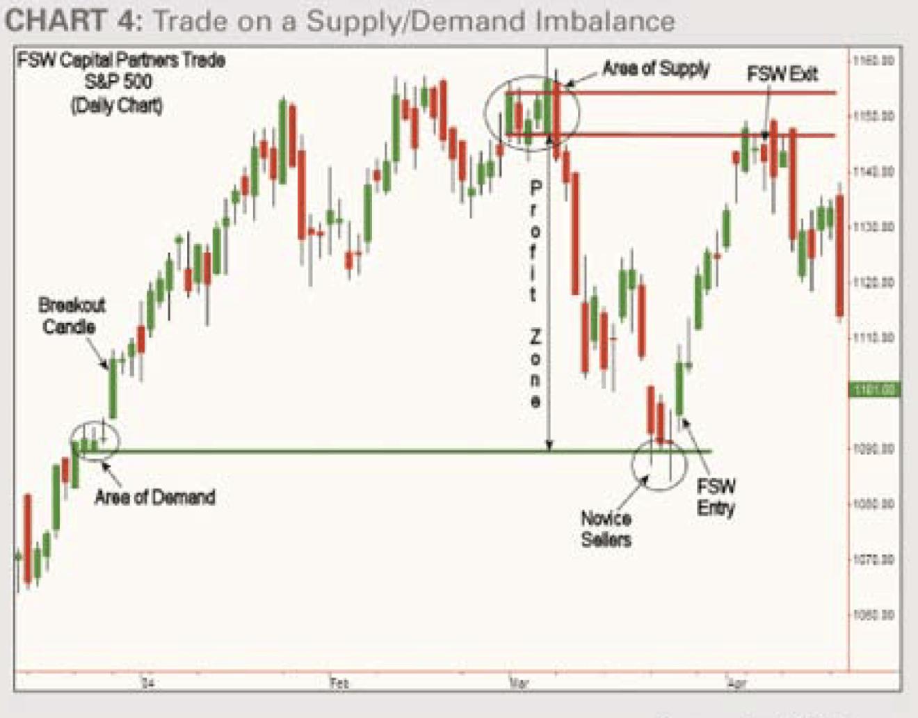 area supply demand forex