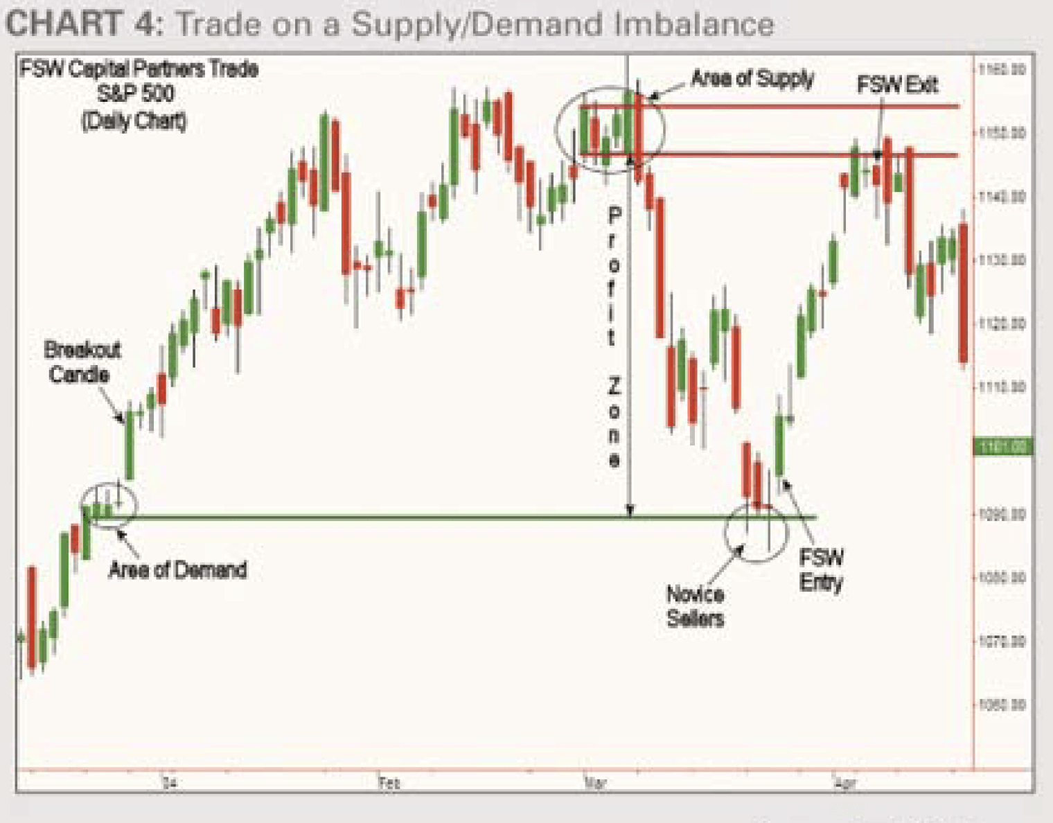 Trade on Supply-Demand Imbalance