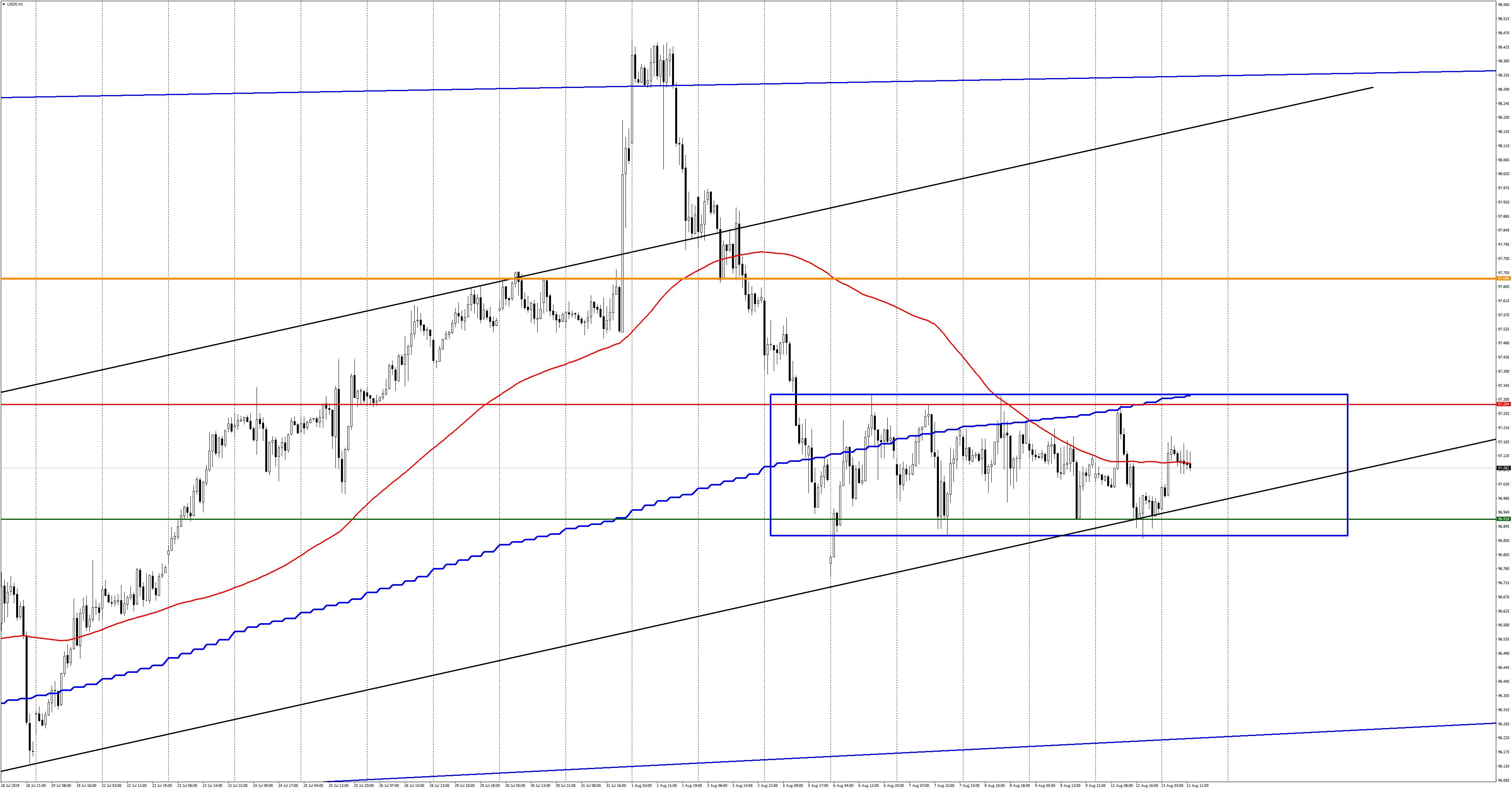 USDXH1-130819