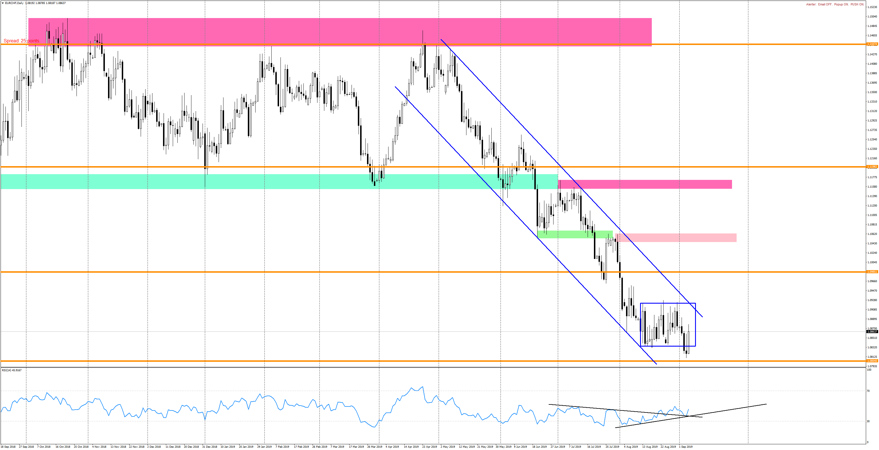 EURCHF Daily-050919