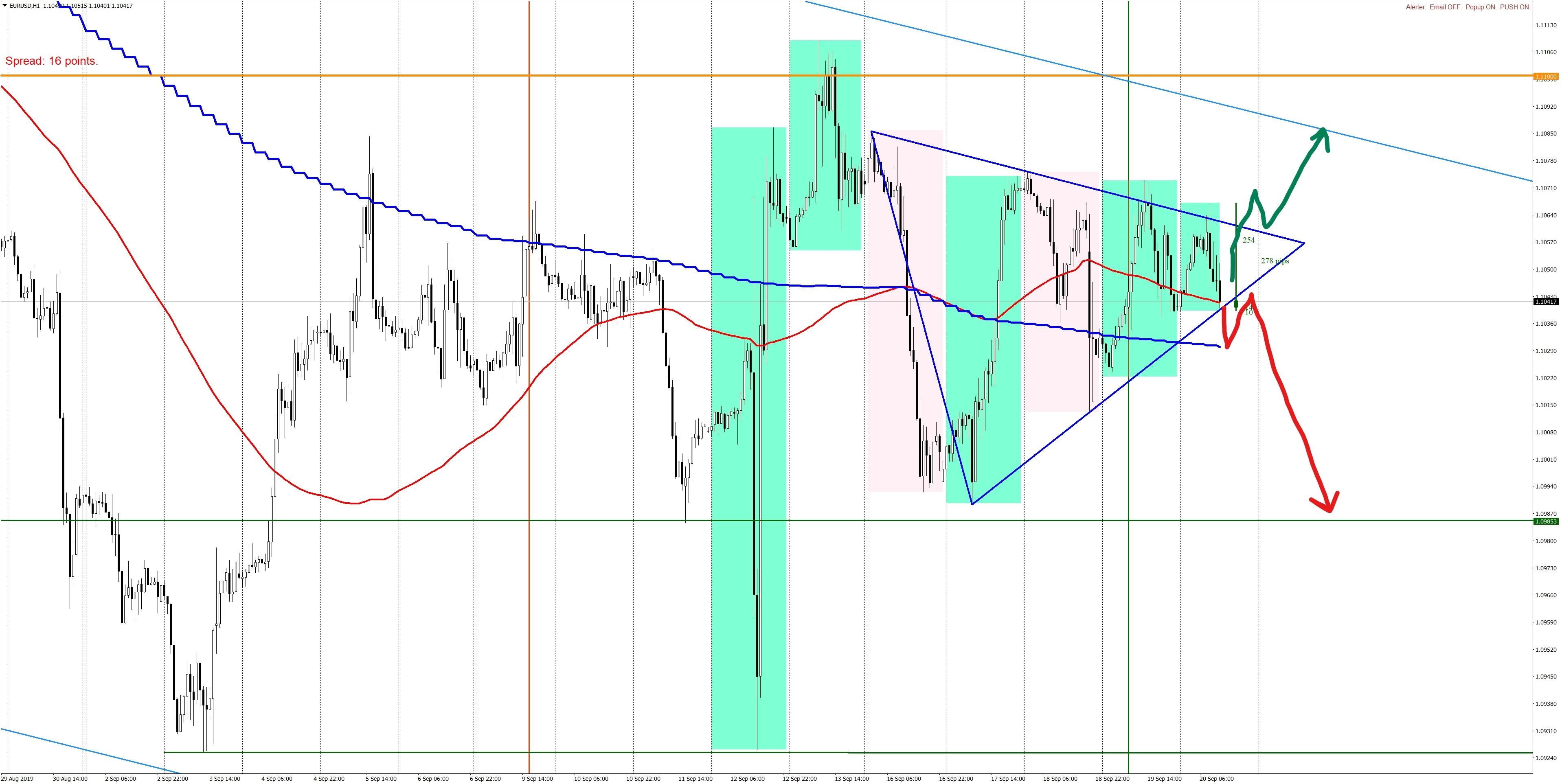 Triangle on EURUSDH1-200919