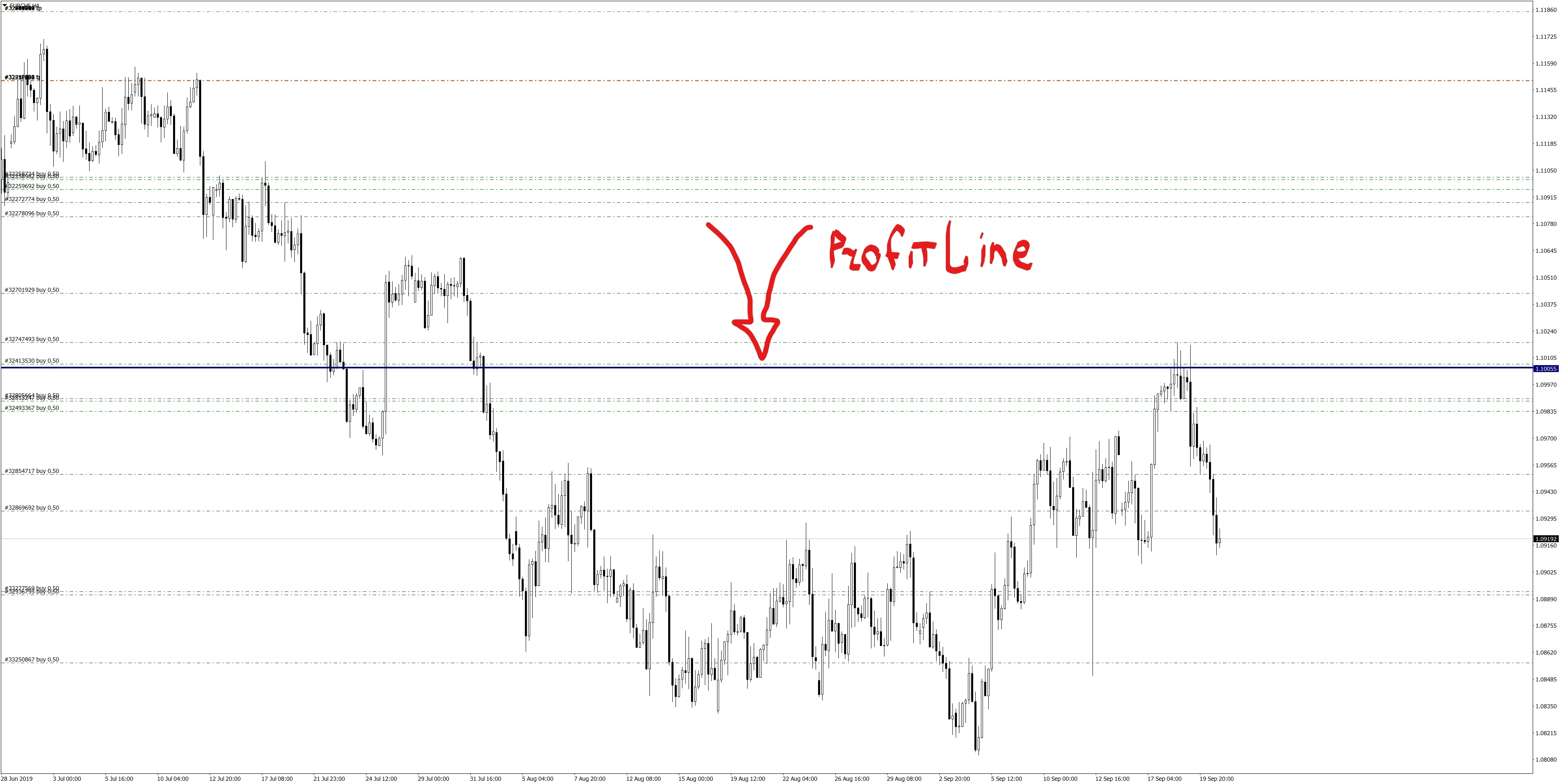 ProfitLine on EURCHF