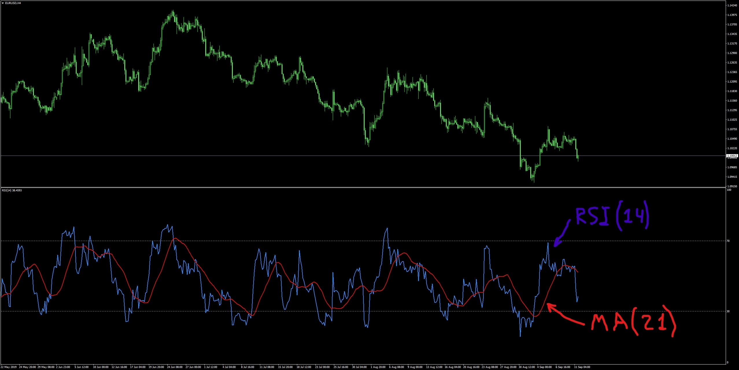 RSI Indicator and Moving Average