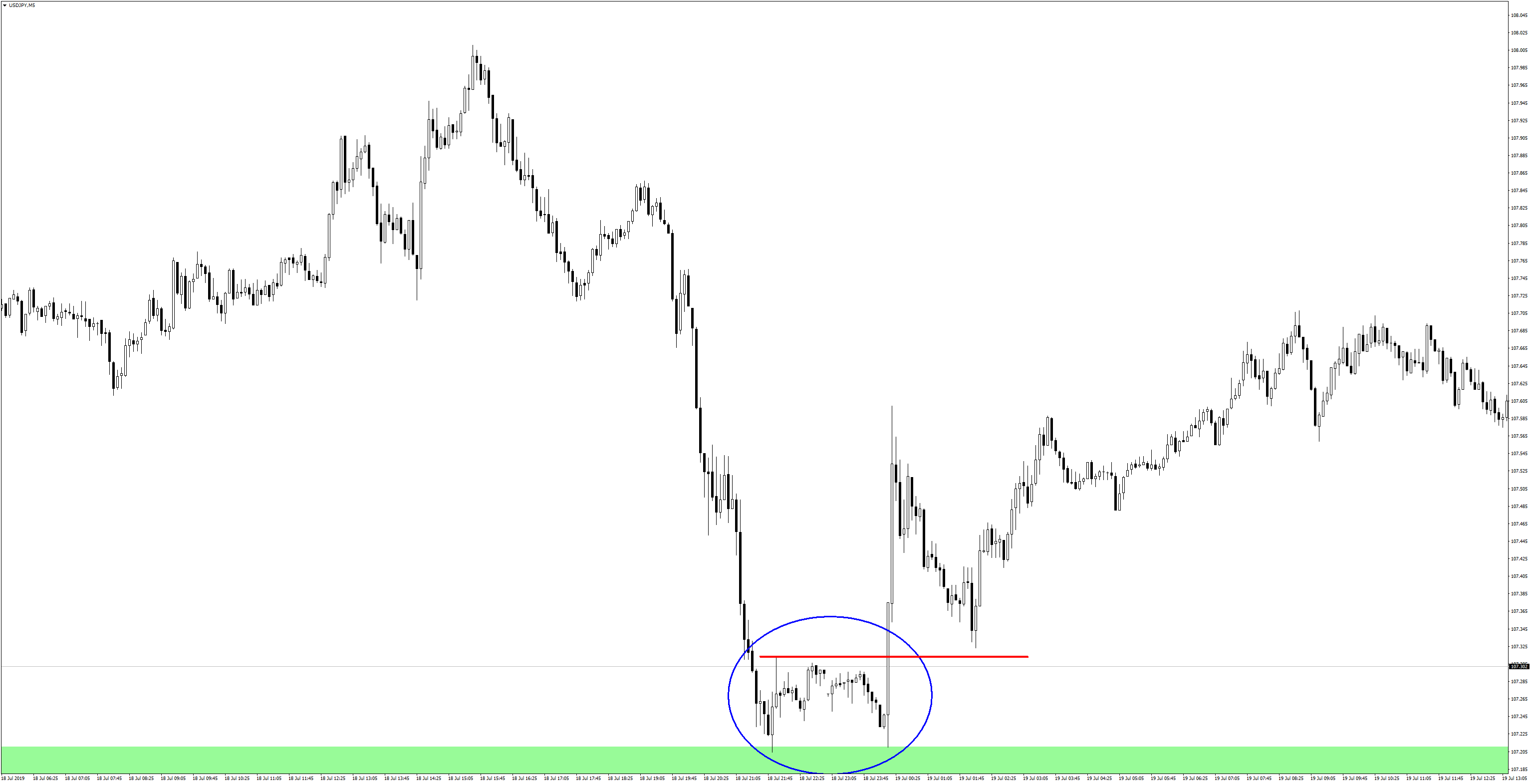 USDJPYM5-price reversal in the demand zone
