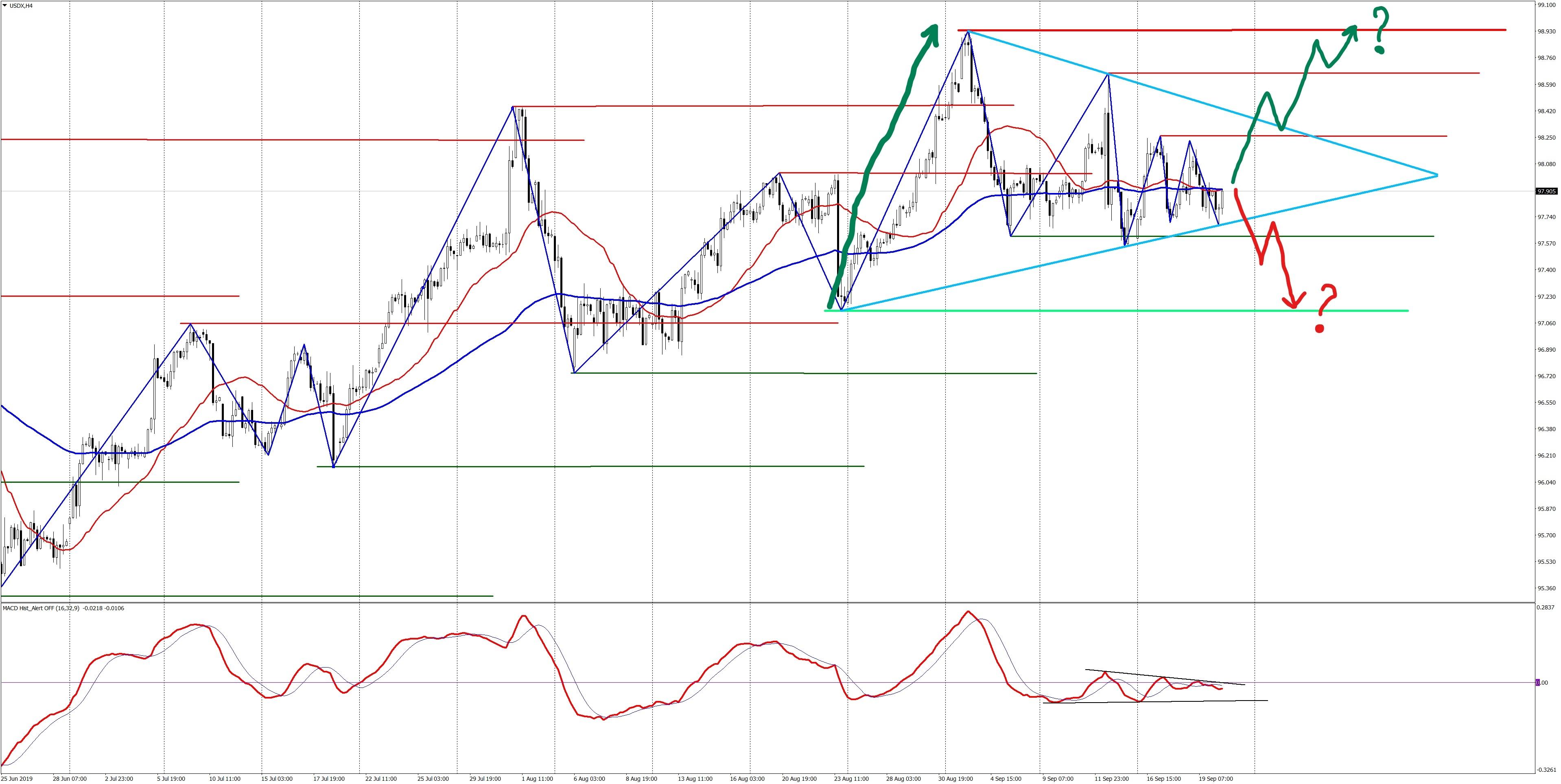 USDX consolidation