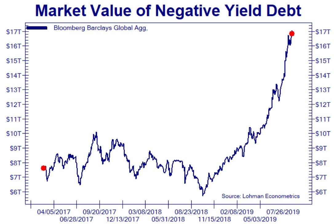 Динамика долгов с отрицательной доходностью