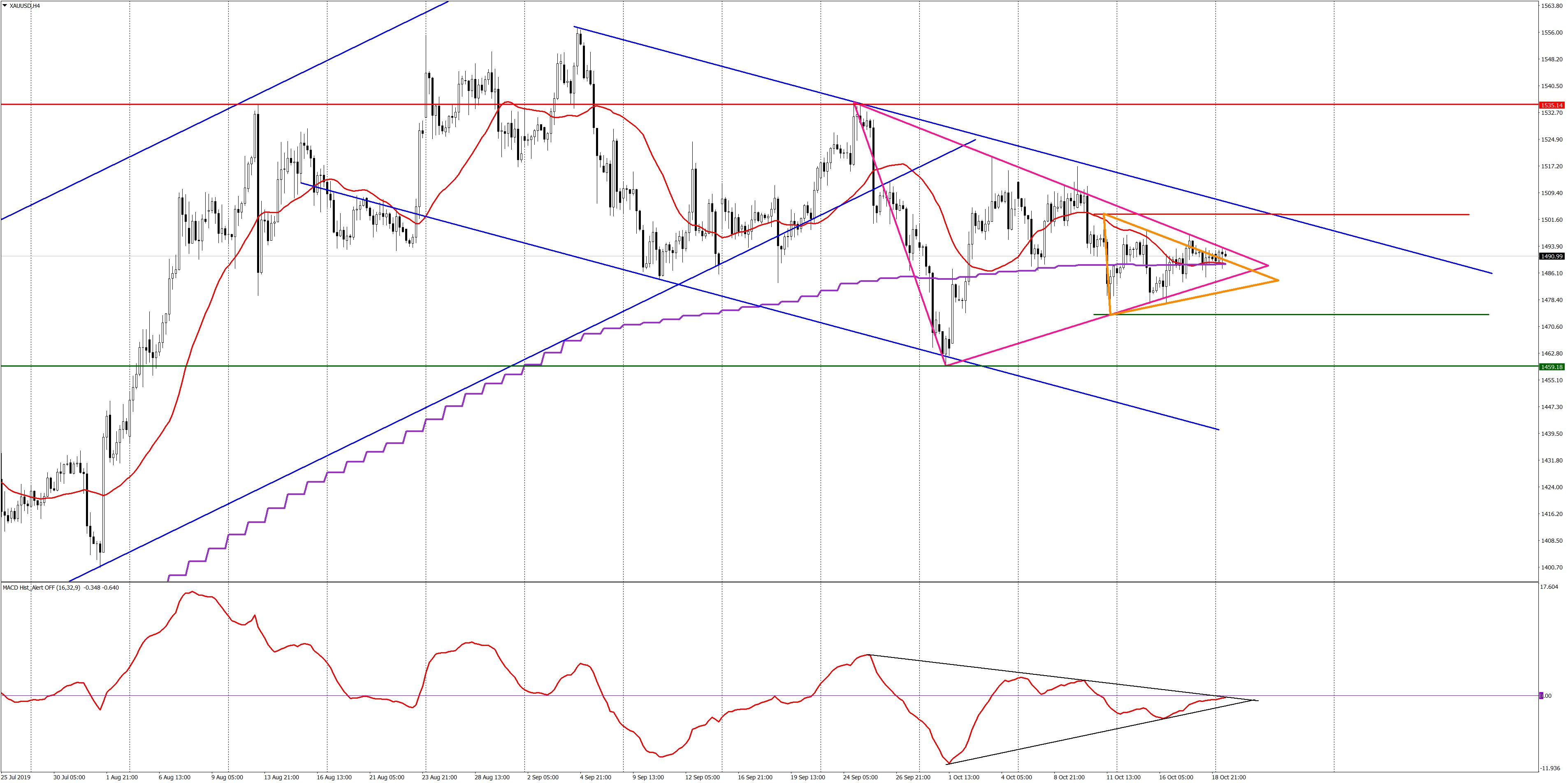 Анализ золота XAUUSD H4