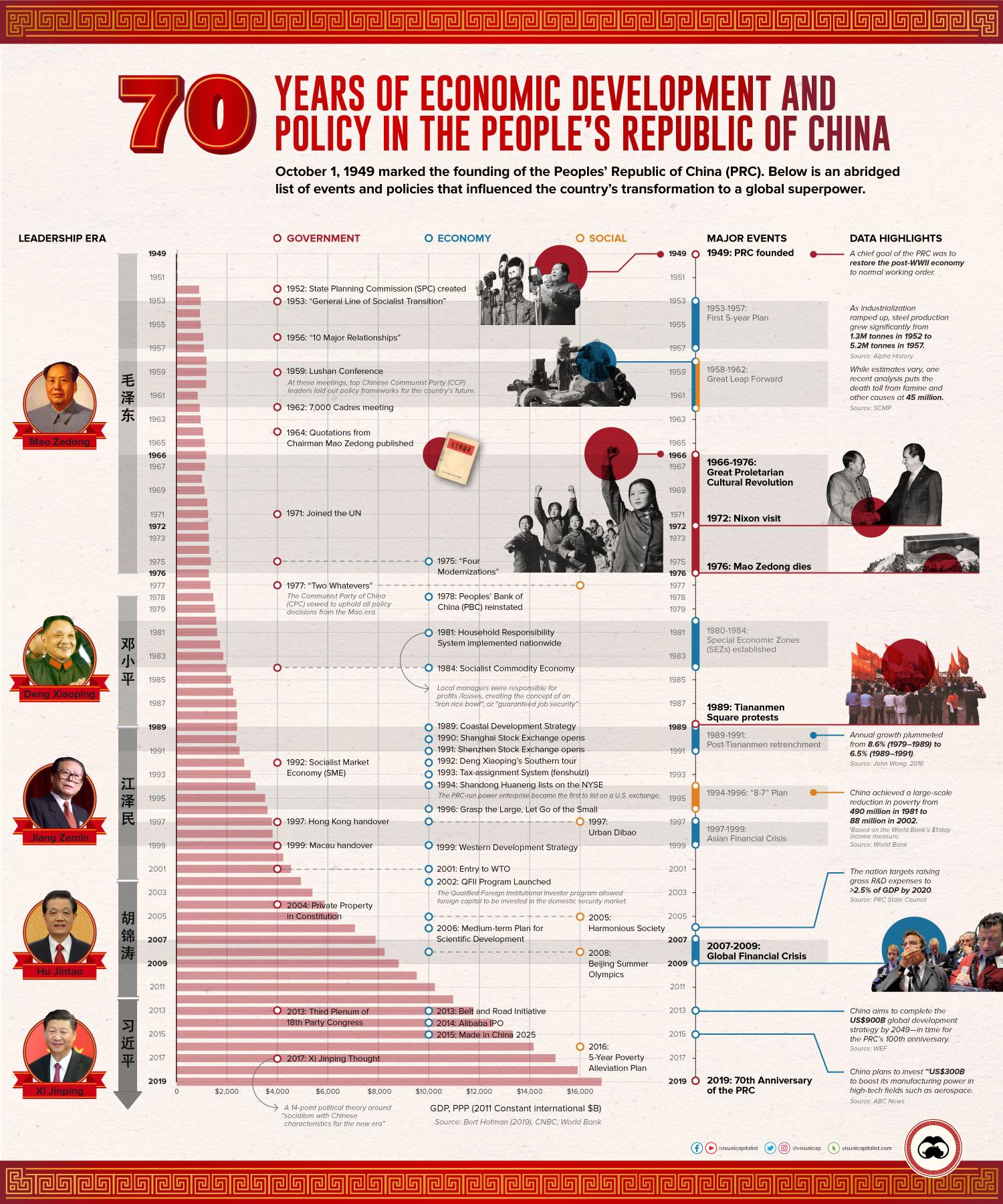 70 years of China's economic development