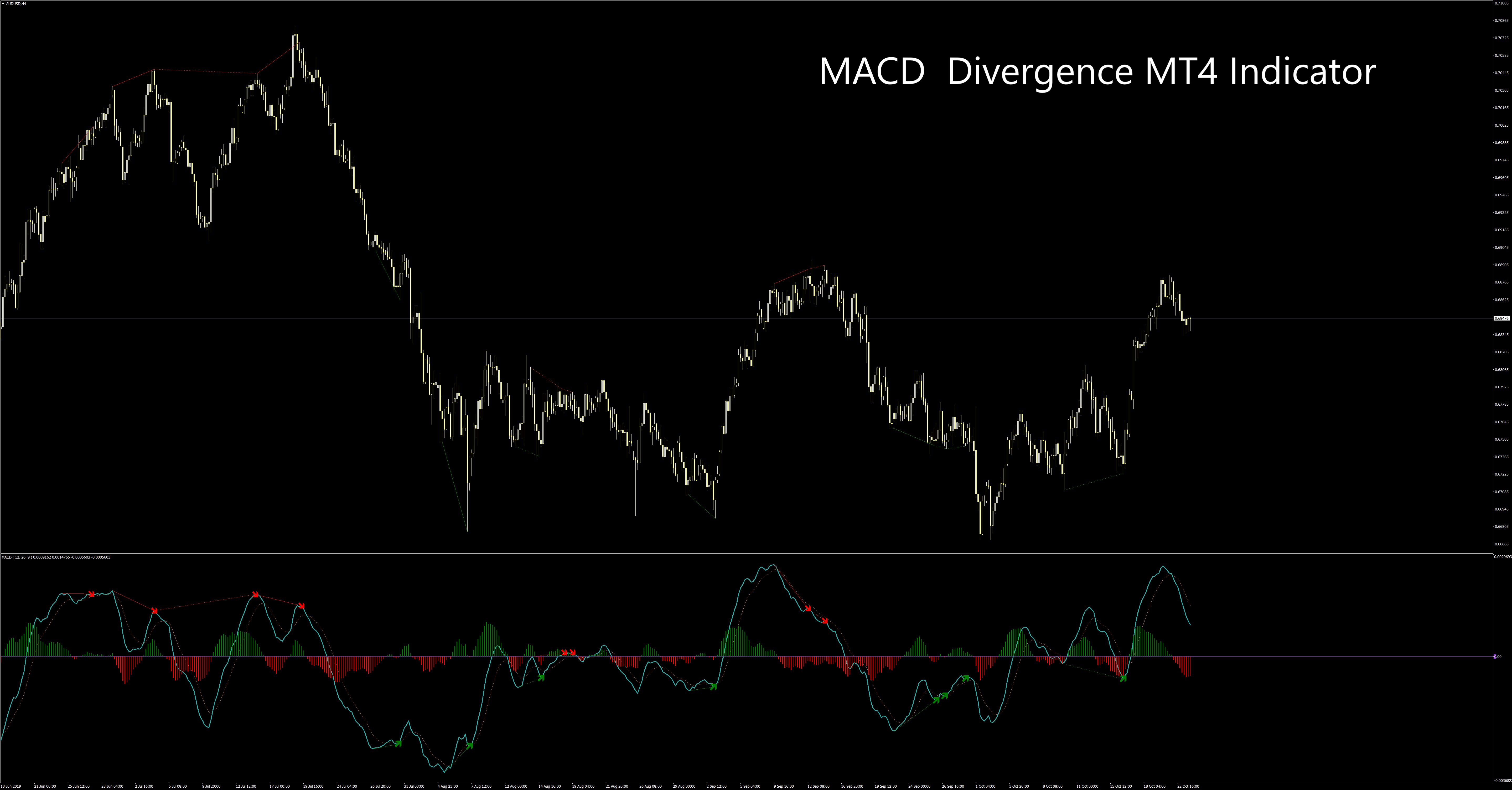 MACD Divergence Indicator on AUDUSD