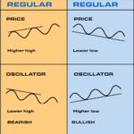 divergence tipes