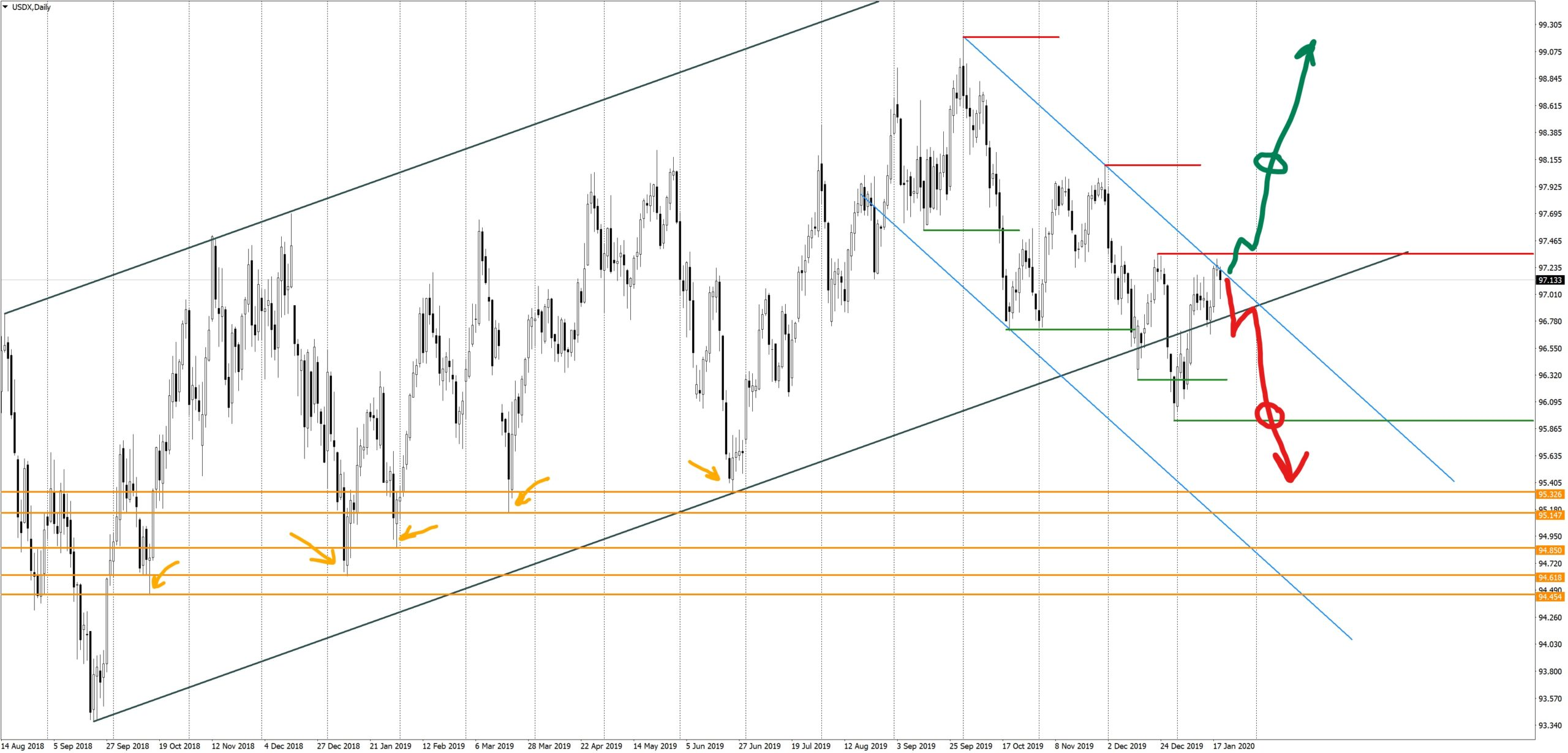 USDX Daily analysis