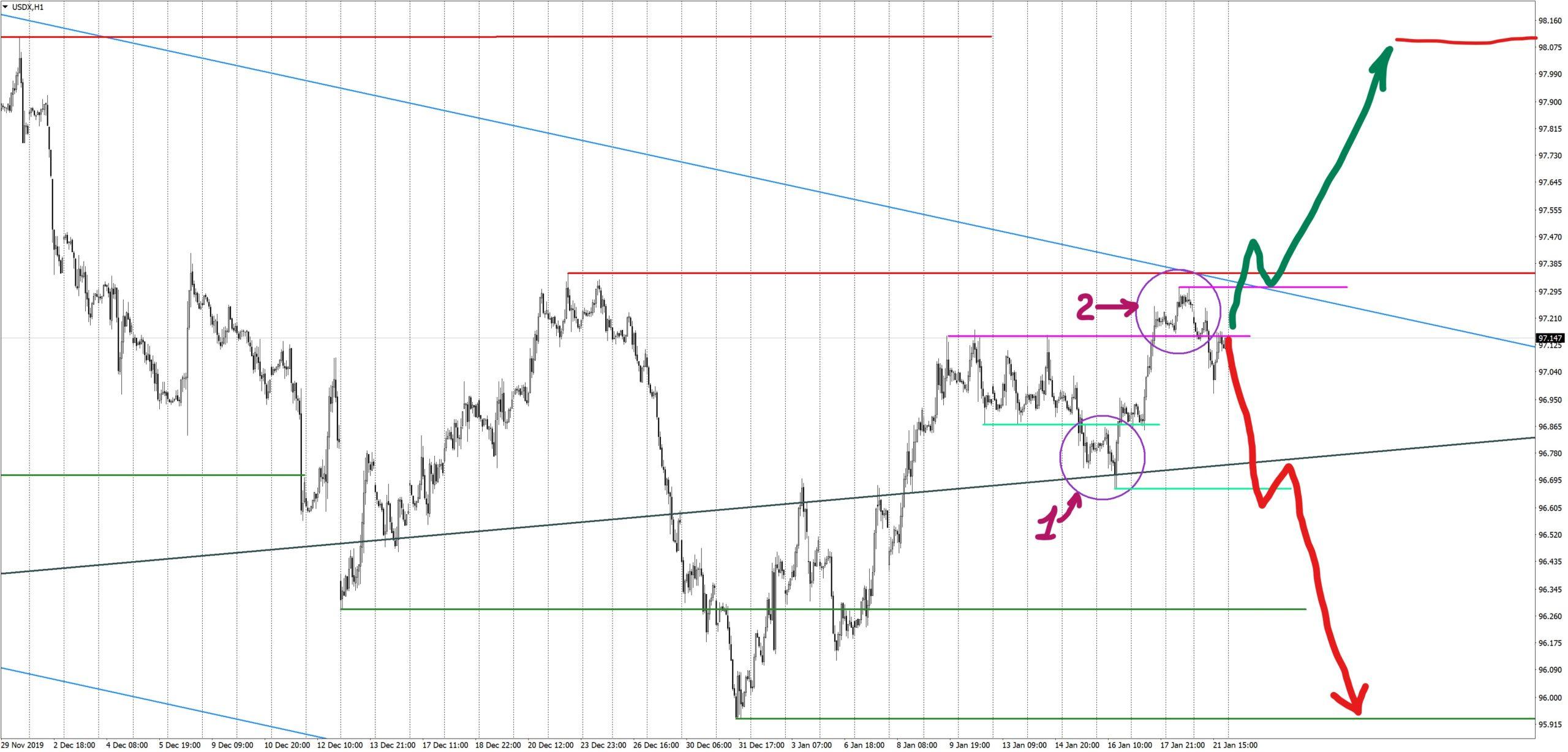 USDX H1 analysis